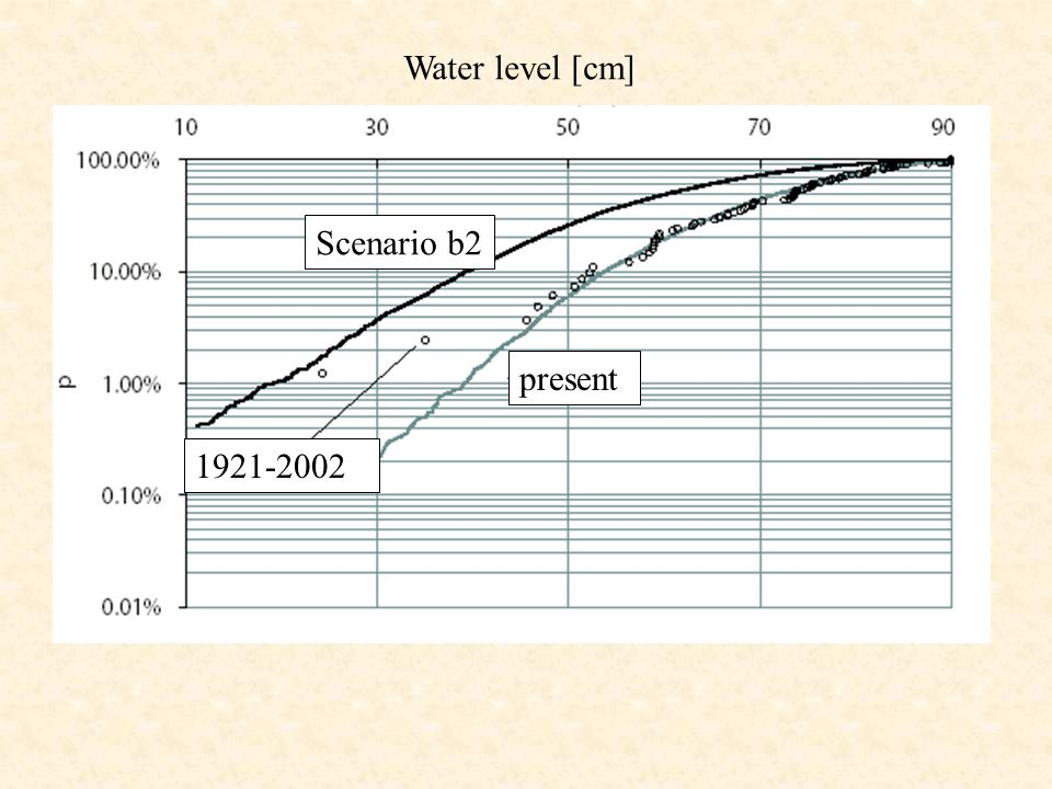 Water level [cm] Scenario b2 present 1921-2002